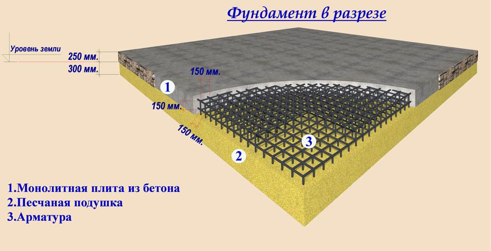 Устройство блочного фундамента Раменский район